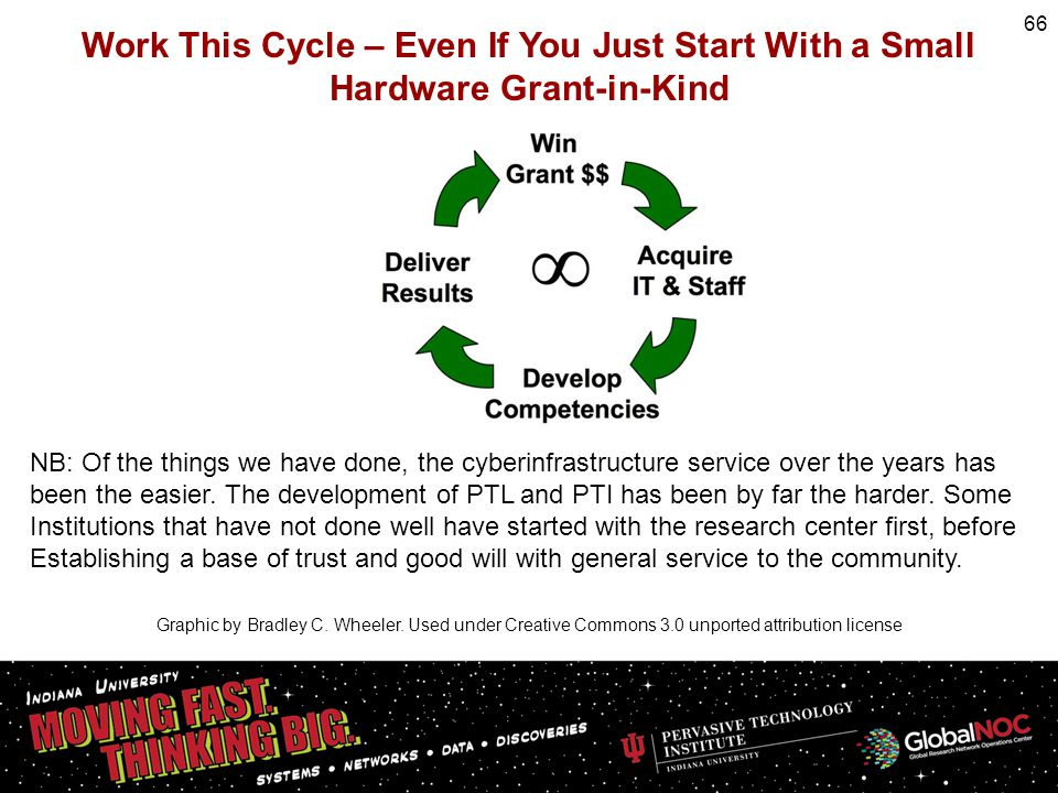 Work This Cycle – Even If You Just Start With a Small Hardware Grant-in-Kind Graphic by Bradley C. Wheeler. Used under Creative Commons 3.0 unported a