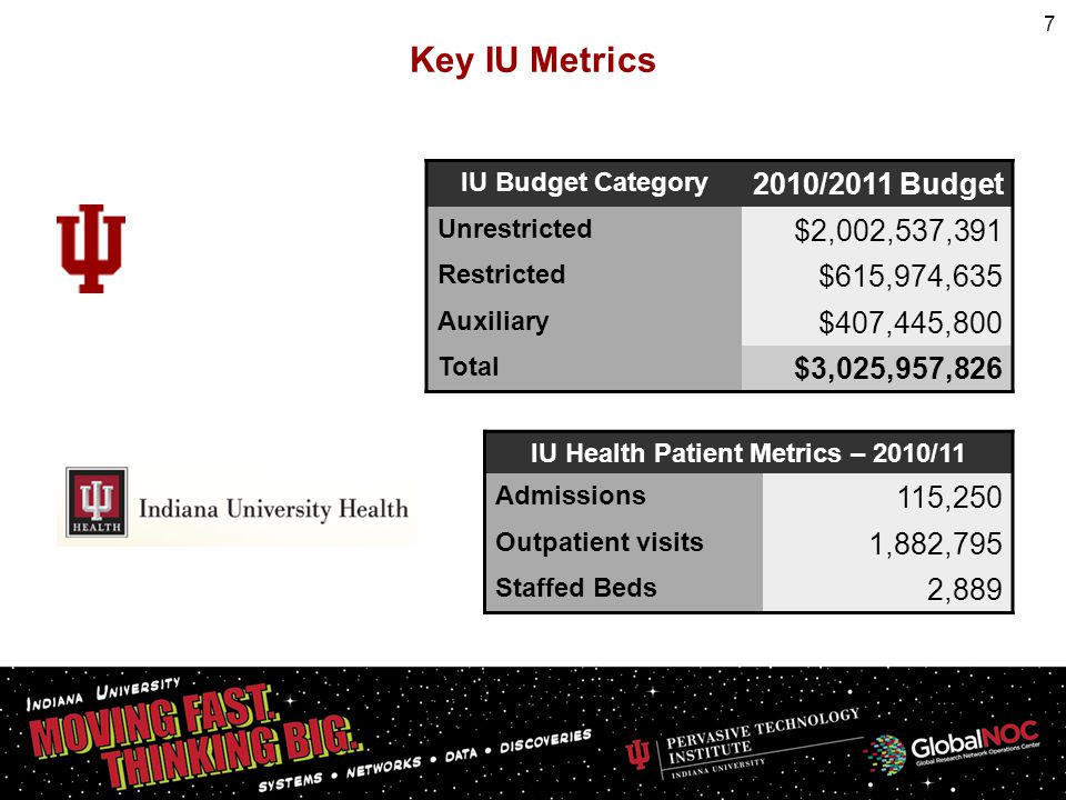 IU Budget Category 2010/2011 Budget Unrestricted $2,002,537,391 Restricted $615,974,635 Auxiliary $407,445,800 Total $3,025,957,826 IU Health Patient