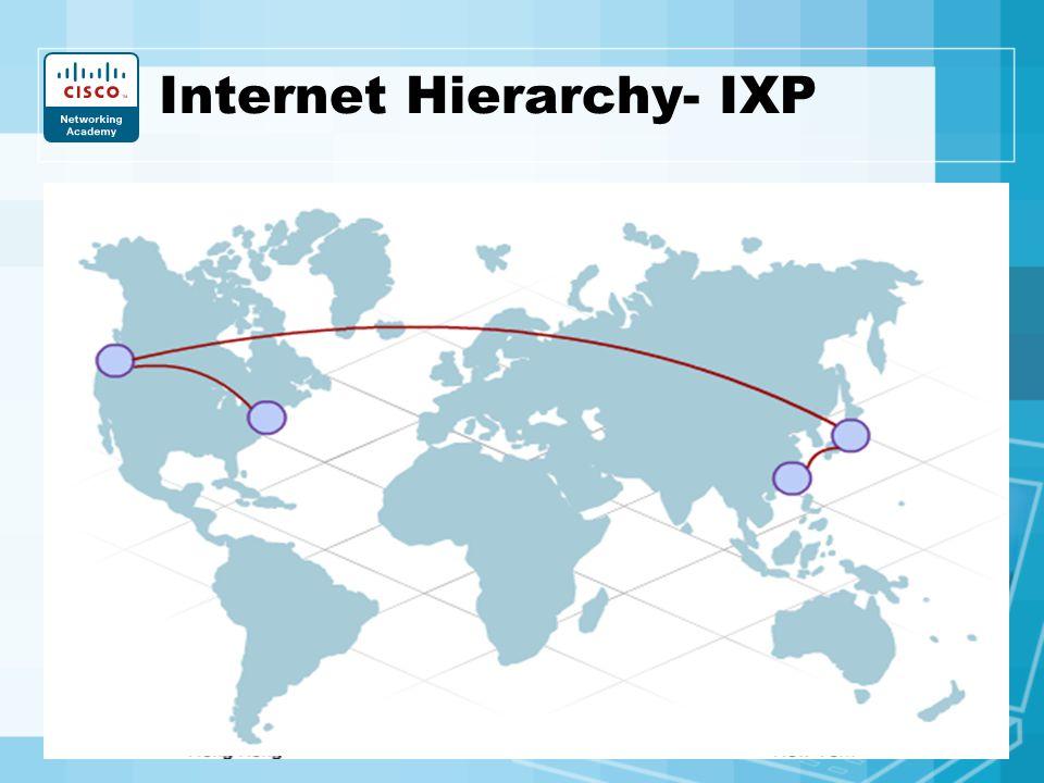 Internet Hierarchy- IXP