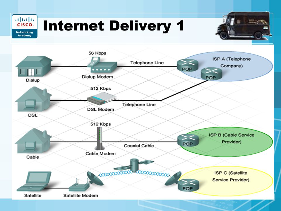 Internet Delivery 1