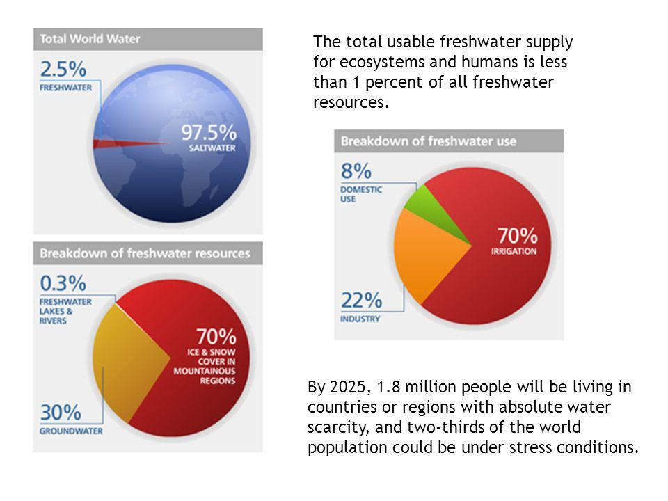 The total usable freshwater supply for ecosystems and humans is less than 1 percent of all freshwater resources.