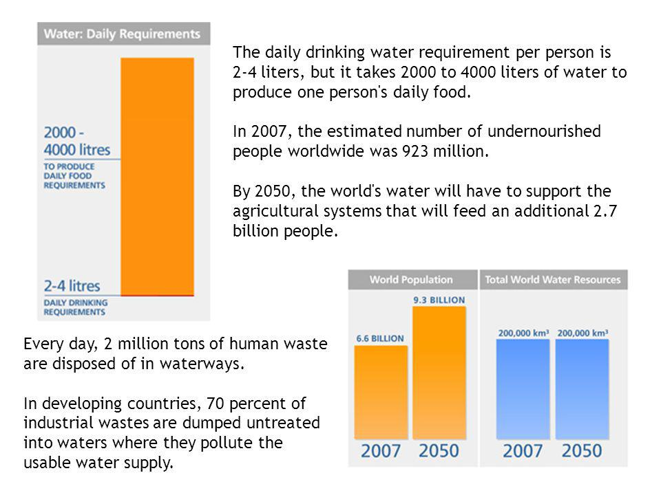 The daily drinking water requirement per person is 2-4 liters, but it takes 2000 to 4000 liters of water to produce one person s daily food.