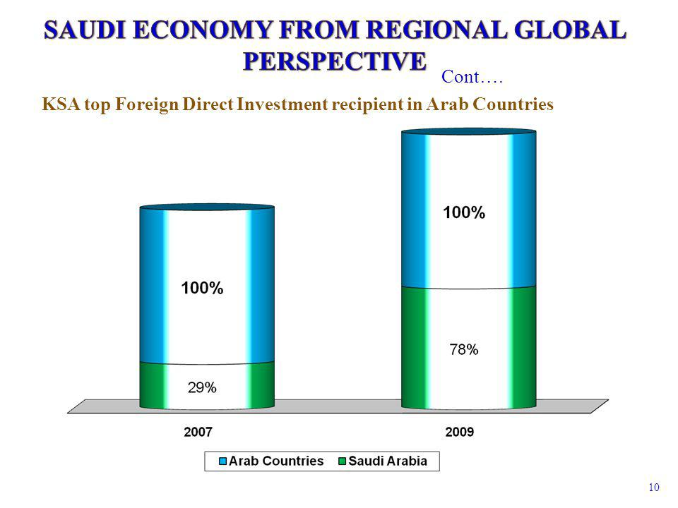 10 KSA top Foreign Direct Investment recipient in Arab Countries