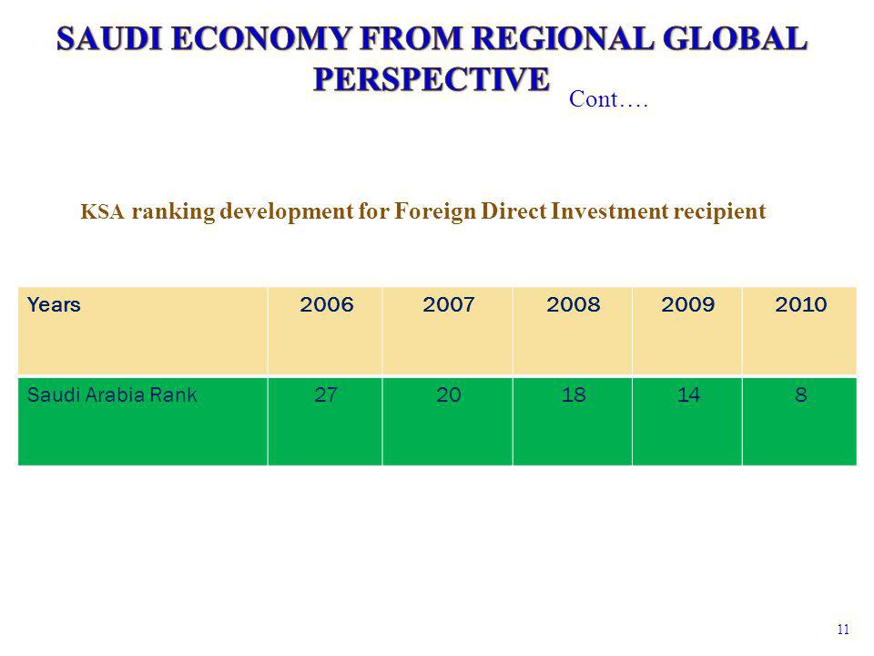 Cont…. 11 KSA ranking development for Foreign Direct Investment recipient 20102009200820072006Years 814182027Saudi Arabia Rank