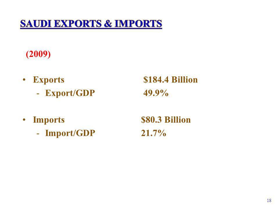 Exports $184.4 Billion -Export/GDP 49.9% Imports $80.3 Billion -Import/GDP 21.7% (2009) 18