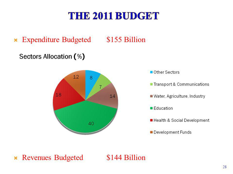 Expenditure Budgeted$155 Billion Revenues Budgeted$144 Billion 28