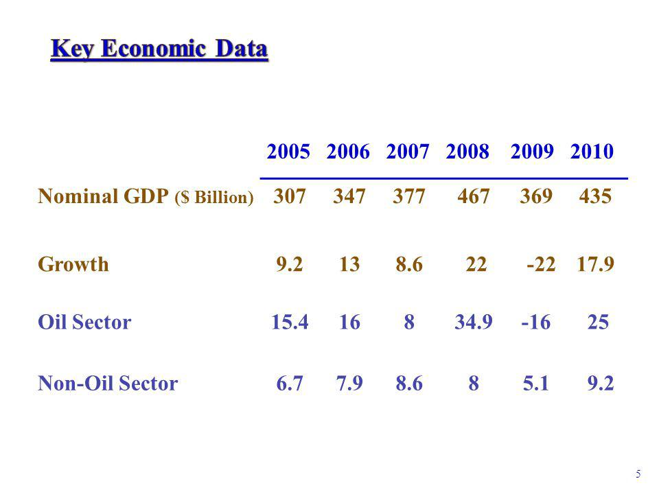 200520062007200820092010 Nominal GDP ($ Billion) 307347377 467 369435 Growth9.2138.6 22 -2217.9 Oil Sector15.4168 34.9 -16 25 Non-Oil Sector6.77.98.6 8 5.1 9.2 5