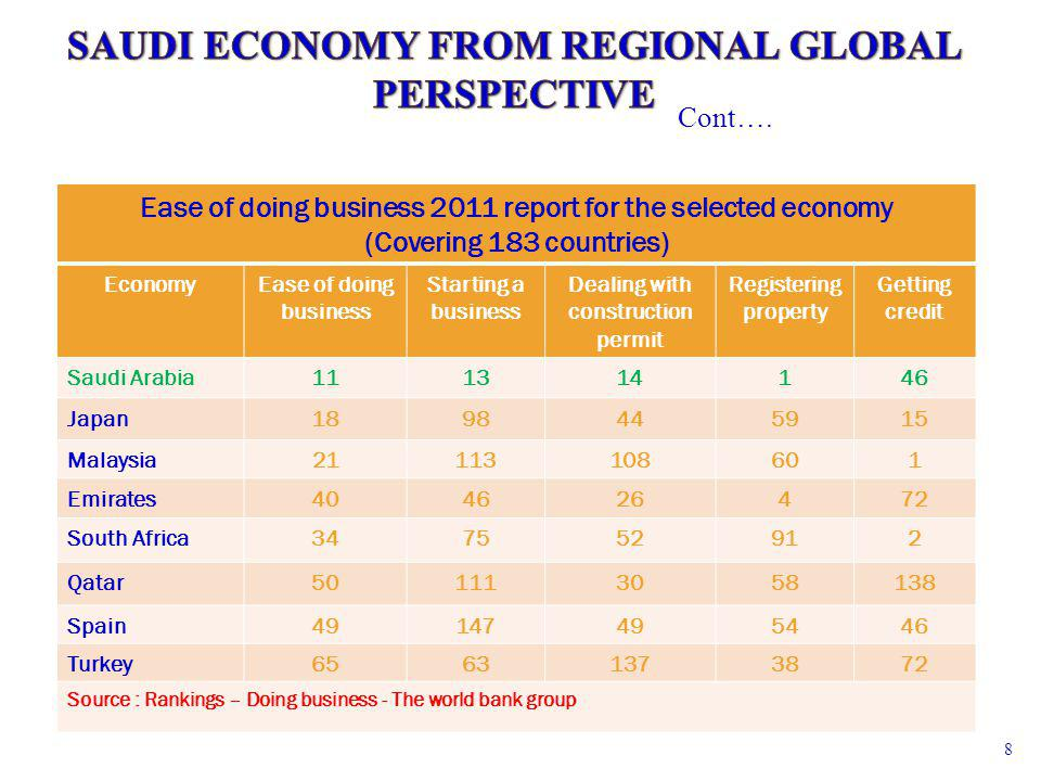 Ease of doing business 2011 report for the selected economy (Covering 183 countries) EconomyEase of doing business Starting a business Dealing with co