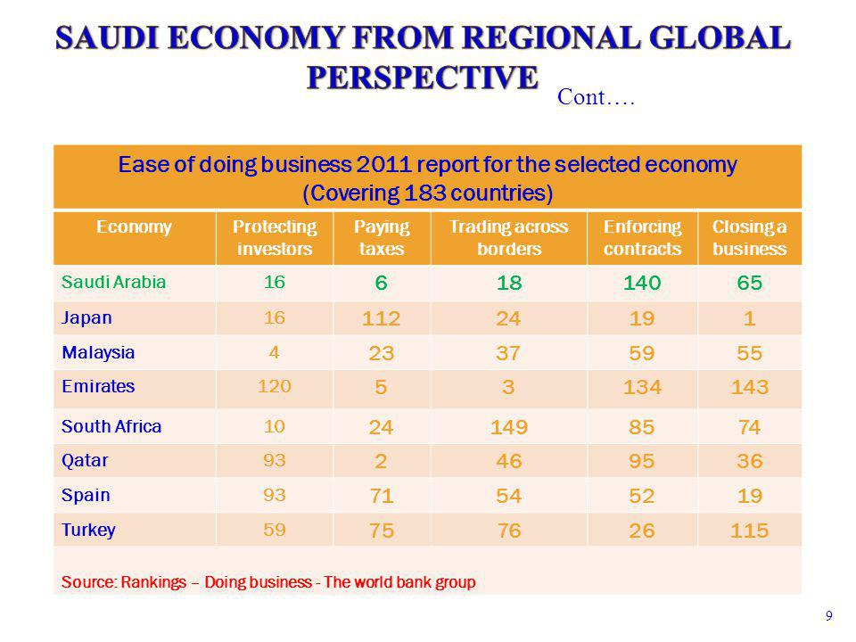 Ease of doing business 2011 report for the selected economy (Covering 183 countries) EconomyProtecting investors Paying taxes Trading across borders Enforcing contracts Closing a business Saudi Arabia16 61814065 Japan16 11224191 Malaysia4 23375955 Emirates120 53134143 South Africa10 241498574 Qatar93 2469536 Spain93 71545219 Turkey59 757626115 Source: Rankings – Doing business - The world bank group Cont….