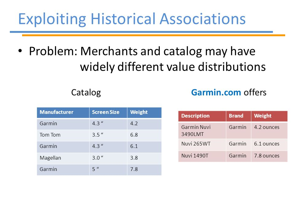 Problem: Merchants and catalog may have widely different value distributions Exploiting Historical Associations ManufacturerScreen SizeWeight Garmin4.3 4.2 Tom 3.5 6.8 Garmin4.3 6.1 Magellan3.0 3.8 Garmin5 7.8 DescriptionBrandWeight Garmin Nuvi 3490LMT Garmin4.2 ounces Nuvi 265WTGarmin6.1 ounces Nuvi 1490TGarmin7.8 ounces Catalog Garmin.com offers