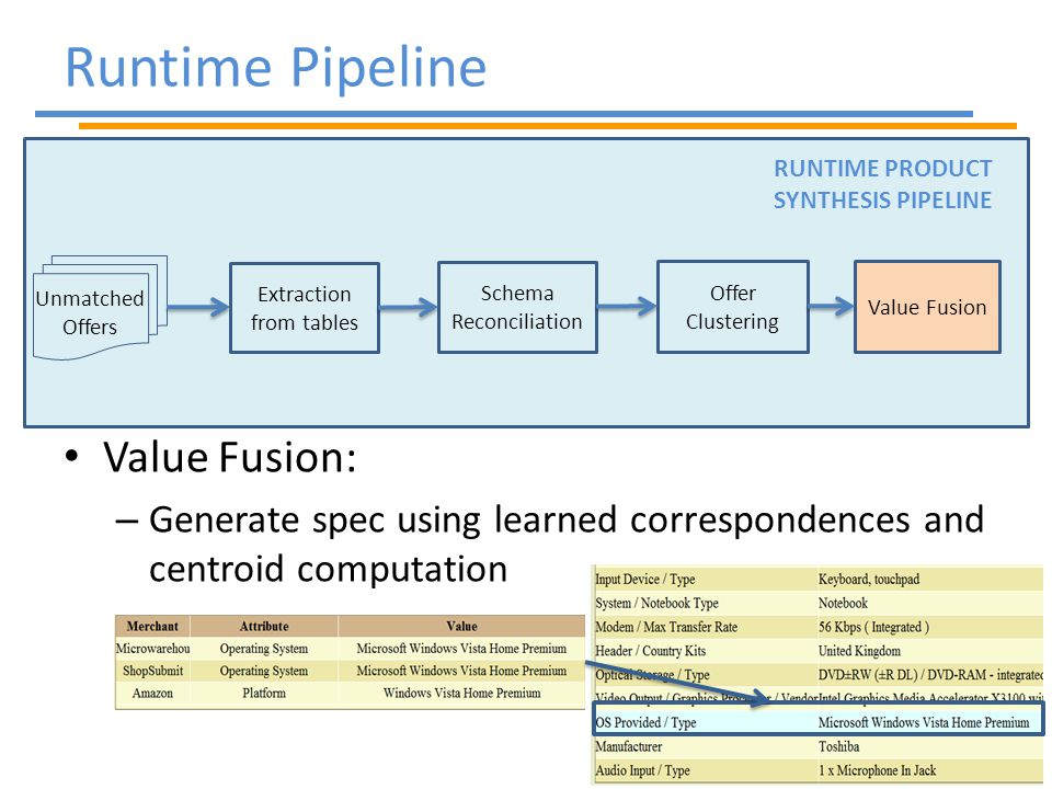 Offer Clustering Unmatched Offers RUNTIME PRODUCT SYNTHESIS PIPELINE Extraction from tables Schema Reconciliation Value Fusion Value Fusion: – Generate spec using learned correspondences and centroid computation Runtime Pipeline