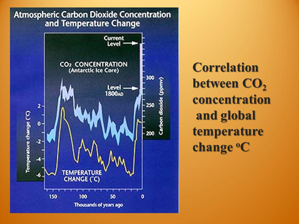 Correlation between CO 2 concentration and global temperature change o C and global temperature change o C