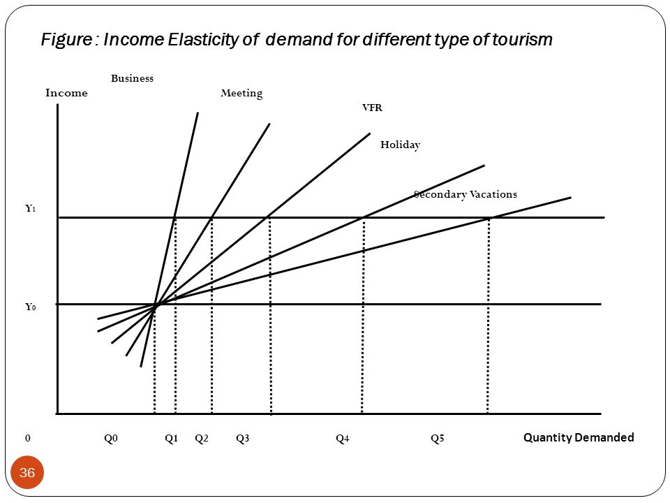 Figure : Income Elasticity of demand for different type of tourism 36 Business Income Meeting VFR Holiday Secondary Vacations Y 1 Y 0 0 Q0 Q1 Q2 Q3 Q4