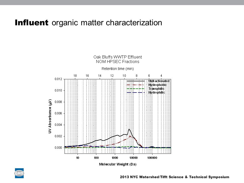 2013 NYC Watershed/Tifft Science & Technical Symposium Influent organic matter characterization