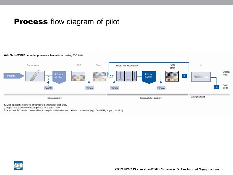2013 NYC Watershed/Tifft Science & Technical Symposium Process flow diagram of pilot