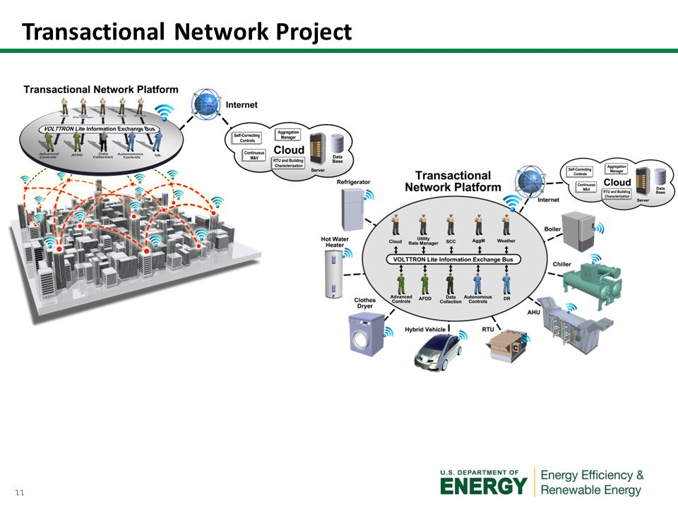 11 Transactional Network Project