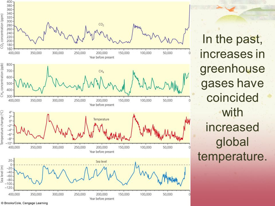 In the past, increases in greenhouse gases have coincided with increased global temperature.