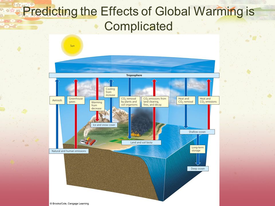 Predicting the Effects of Global Warming is Complicated