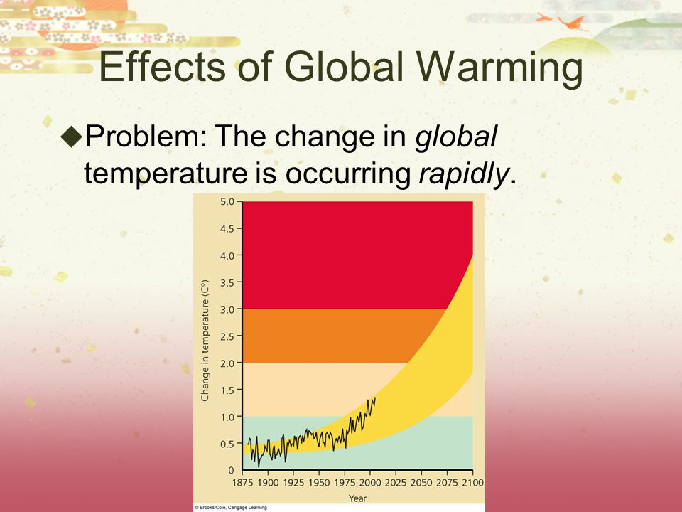 Effects of Global Warming Problem: The change in global temperature is occurring rapidly.