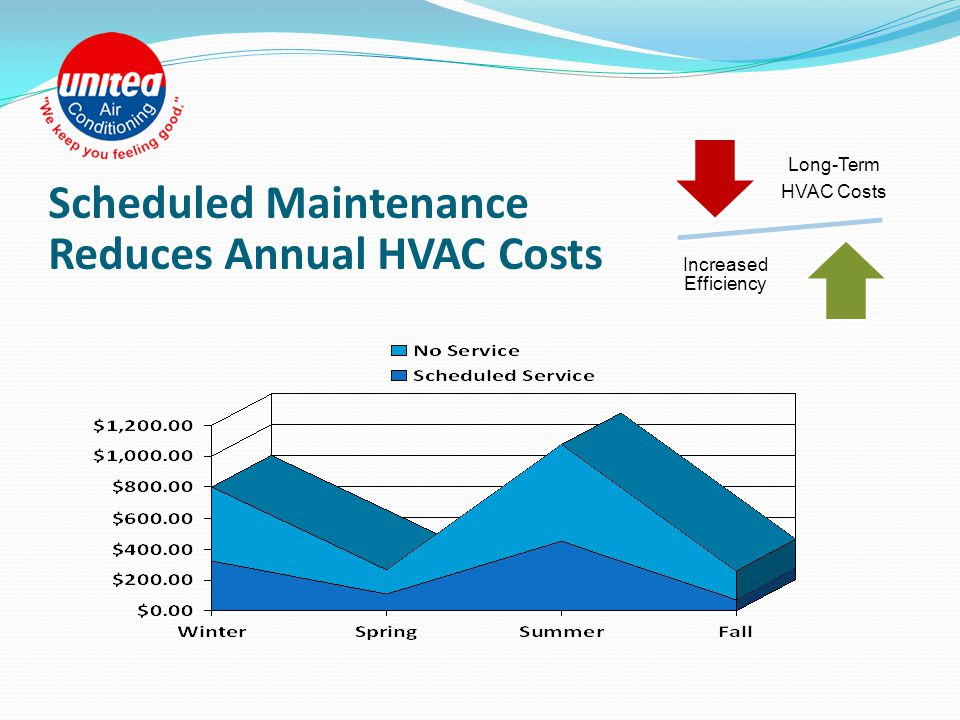 Our Commercial Service Offerings Commercial Preventative Maintenance Service Agreements Service for All Makes & Models of HVAC Commercial Refrigeratio