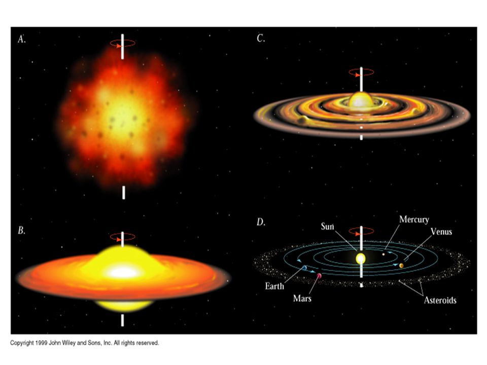 Period of Accretion = Meteoric Bombardment Nebular cloud began to condense (~ 4.7 b.y.o.); Whirlpools and eddies in cloud plane condensed into Sun, th
