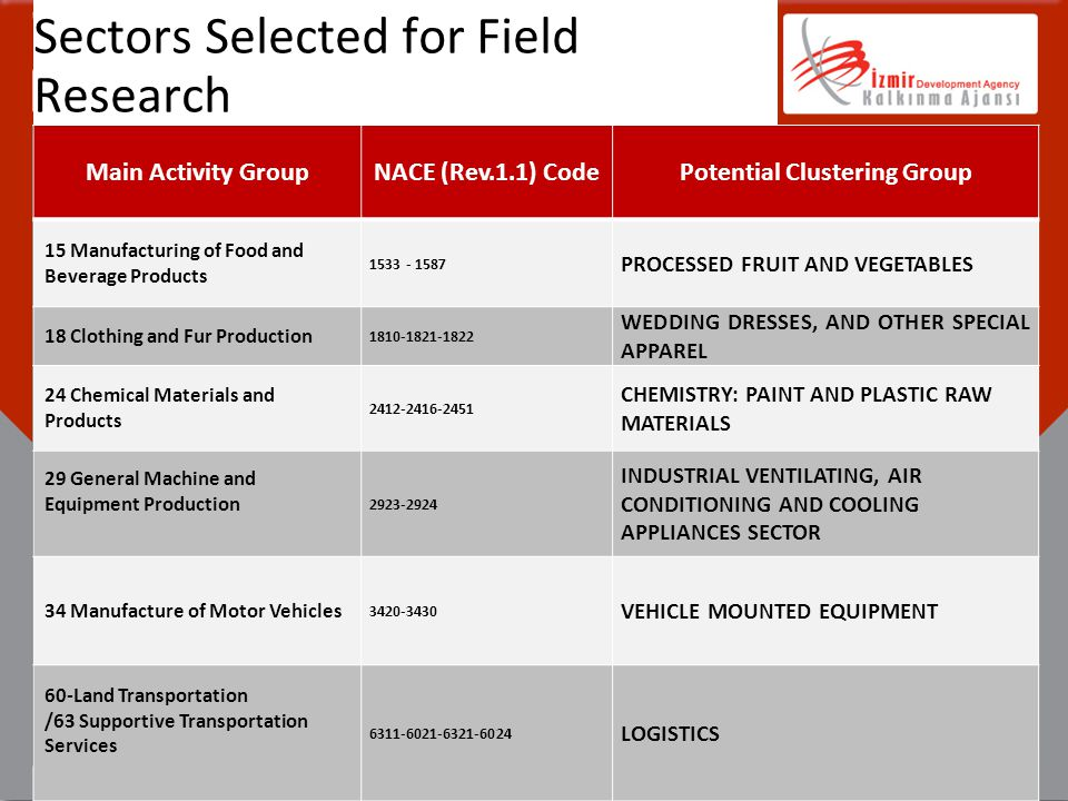 Sectors Selected for Field Research Main Activity GroupNACE (Rev.1.1) CodePotential Clustering Group 15 Manufacturing of Food and Beverage Products 15