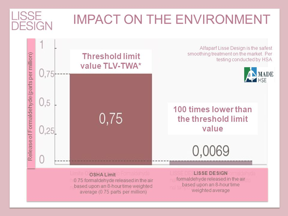 100 times lower than the threshold limit value Threshold limit value TLV-TWA* OSHA Limit 0.75 formaldehyde released in the air based upon an 8-hour ti