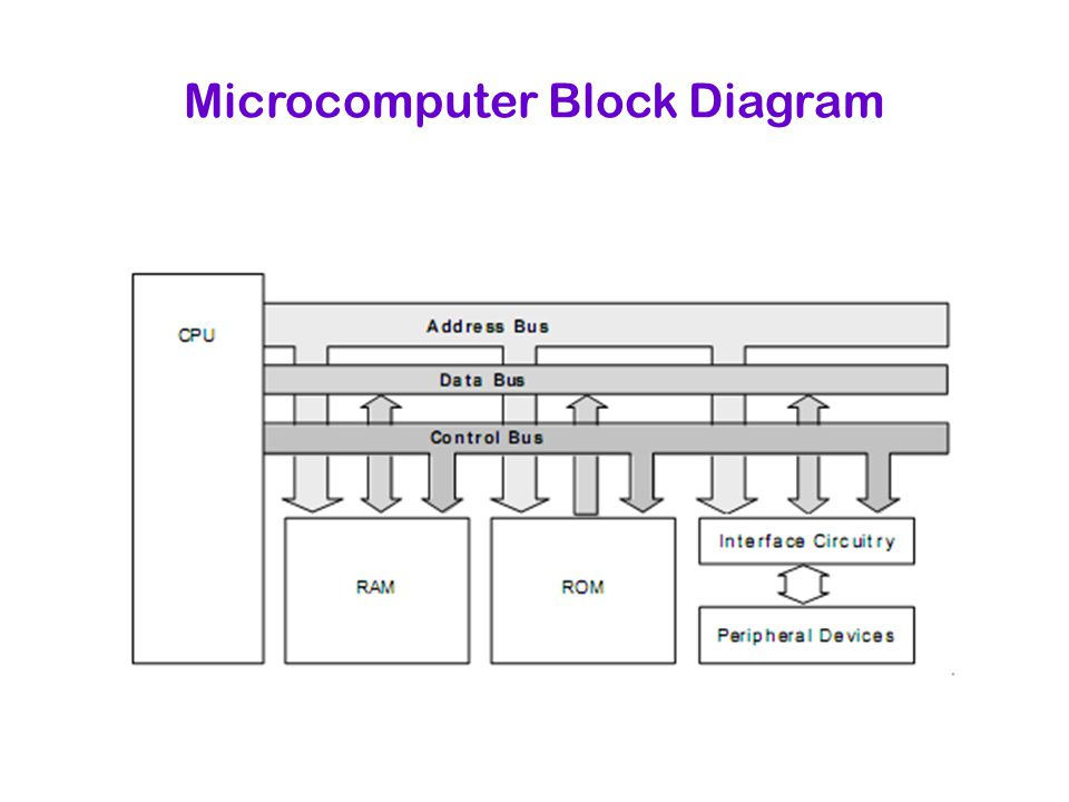 block diagram of micro computer – readingrat, Wiring block