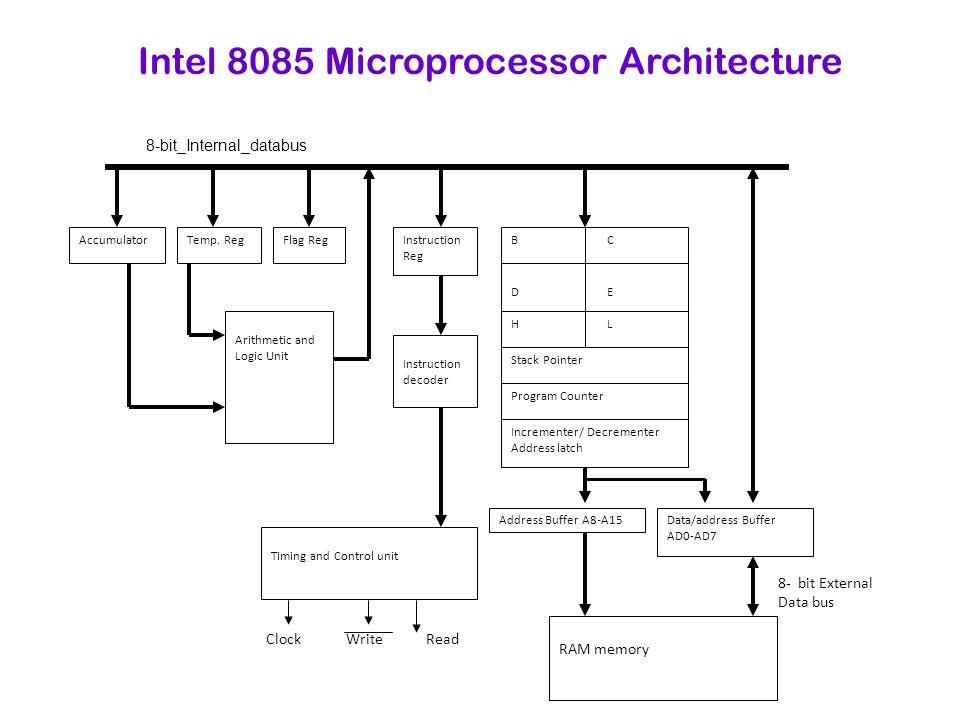 Flag RegInstruction Reg Instruction decoder Address Buffer A8-A15 BCBC DEDE HLHL Stack Pointer Program Counter Incrementer/ Decrementer Address latch