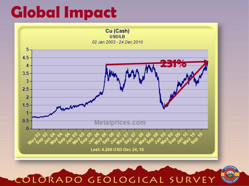 Global Impact 231%