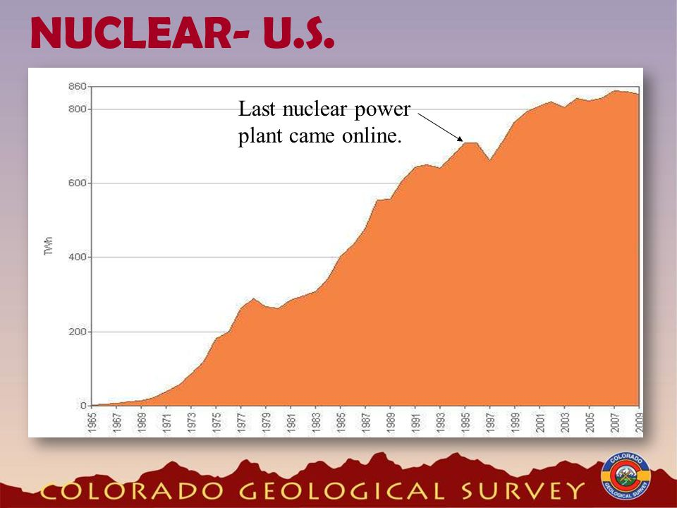 NUCLEAR- U.S. Last nuclear power plant came online.
