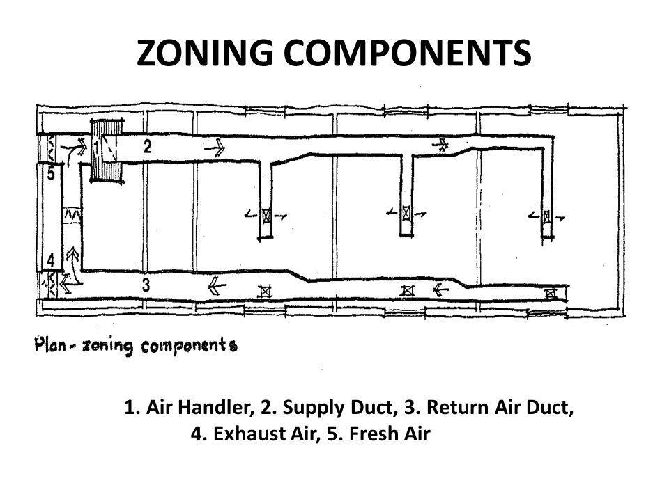 ZONING ALTERNATIVES Zoning alternates provide methods for meeting various room differences /needs.