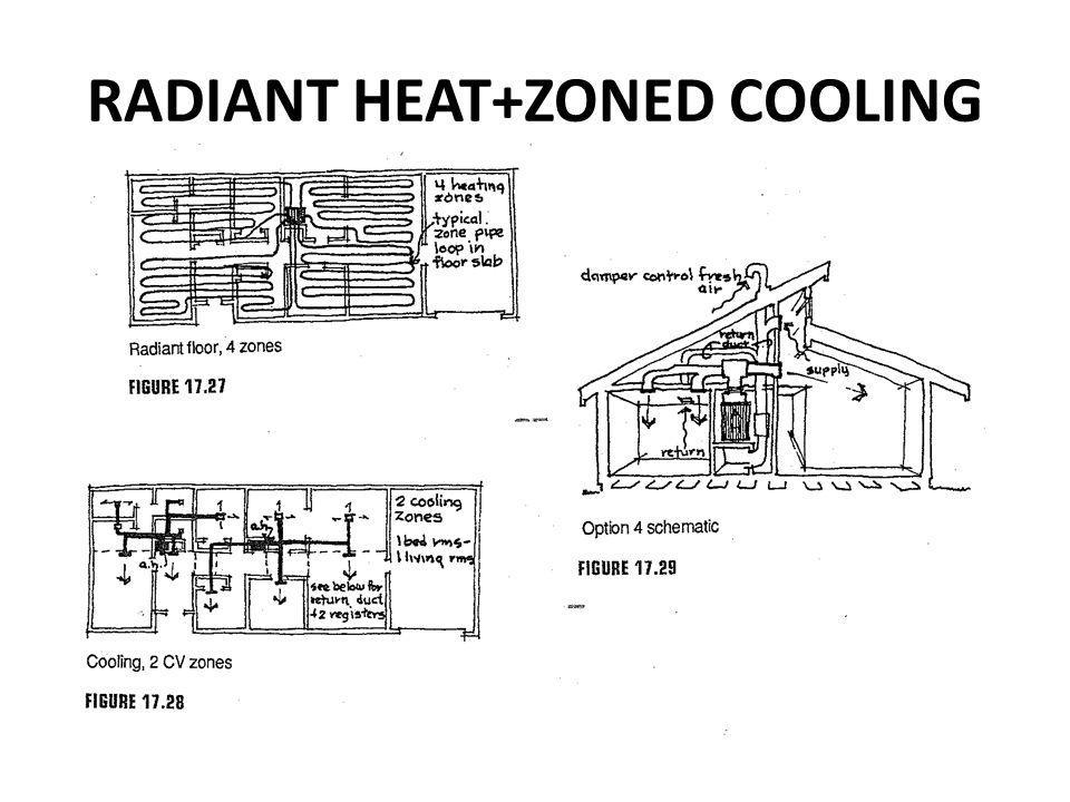 RADIANT HEAT+ZONED COOLING
