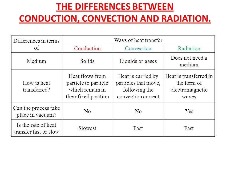 THE DIFFERENCES BETWEEN CONDUCTION, CONVECTION AND RADIATION. Differences in terms of Ways of heat transfer ConductionConvectionRadiation MediumSolids