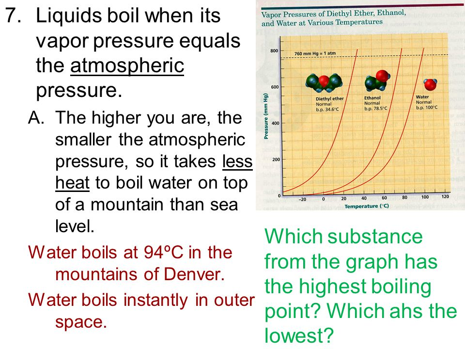 7.Liquids boil when its vapor pressure equals the atmospheric pressure. A.The higher you are, the smaller the atmospheric pressure, so it takes less h