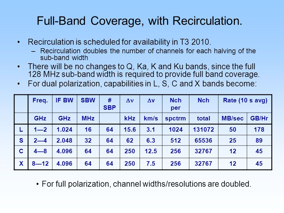 Full-Band Coverage, with Recirculation. Recirculation is scheduled for availability in T3 2010. –Recirculation doubles the number of channels for each