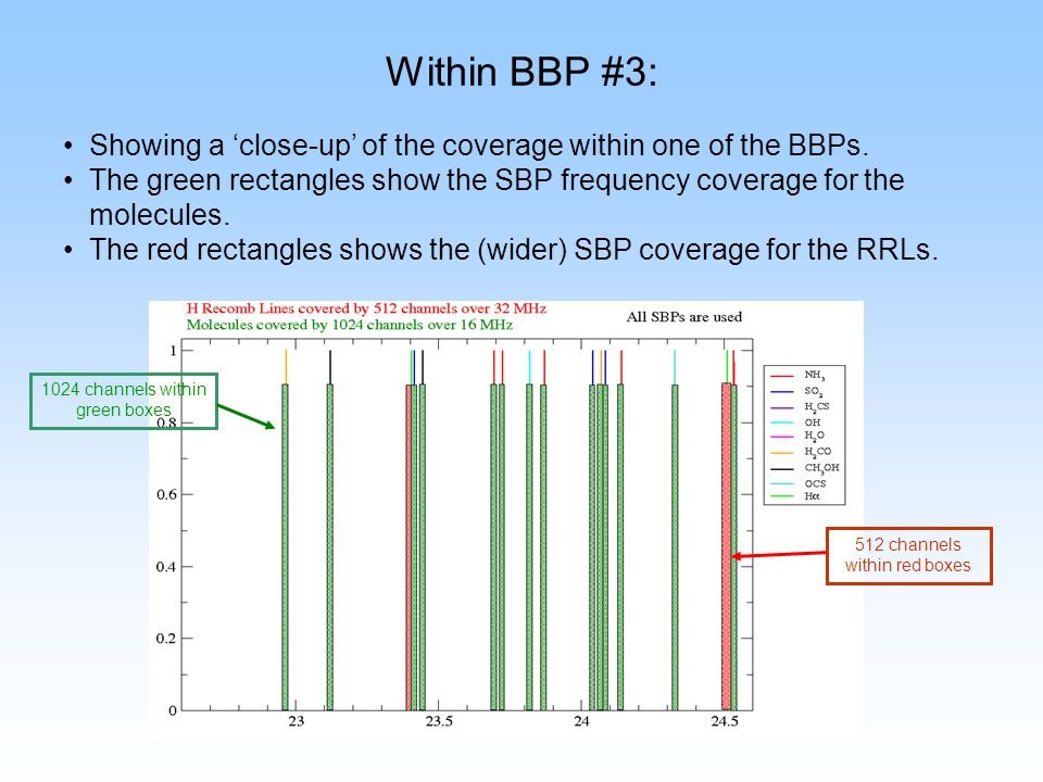 Within BBP #3: Showing a close-up of the coverage within one of the BBPs. The green rectangles show the SBP frequency coverage for the molecules. The
