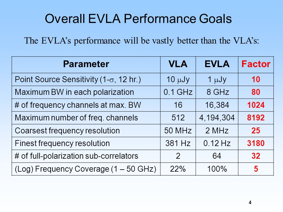 5 The EVLA as a Leveraged Investment The Project is making maximum use of existing hardware and infrastructure.