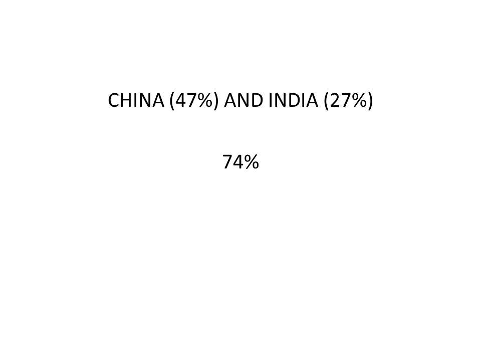 CHINA (47%) AND INDIA (27%) 74%