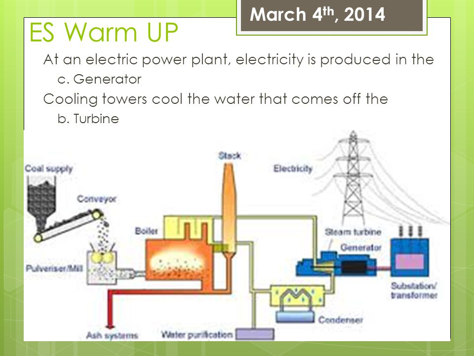 ES Warm UP At an electric power plant, electricity is produced in the c. Generator Cooling towers cool the water that comes off the b. Turbine March 4