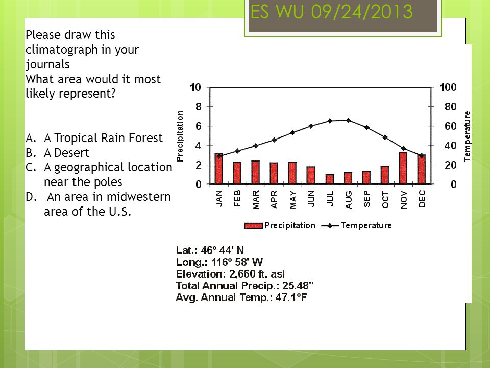 ES WU 09/24/2013 Please draw this climatograph in your journals What area would it most likely represent? A.A Tropical Rain Forest B.A Desert C.A geog