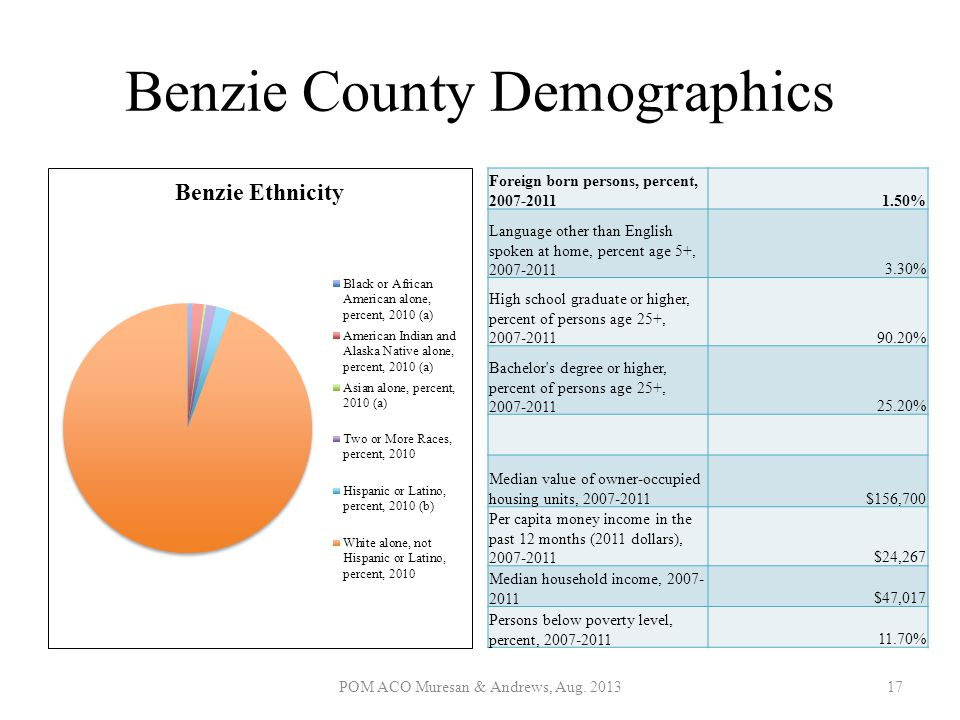 Benzie County Demographics Foreign born persons, percent, 2007-20111.50% Language other than English spoken at home, percent age 5+, 2007-20113.30% Hi