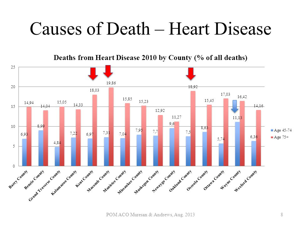 Causes of Death – Heart Disease POM ACO Muresan & Andrews, Aug. 20138