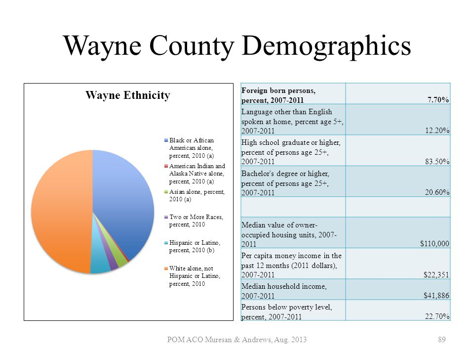 Wayne County Demographics Foreign born persons, percent, 2007-20117.70% Language other than English spoken at home, percent age 5+, 2007-201112.20% Hi