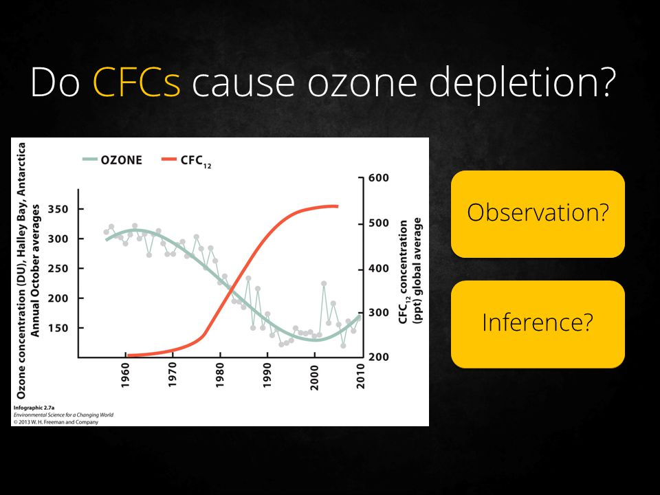 Lower than normal ozone levels in the atmosphere CFCs might be causing the ozone to disappear Inference?Observation? Do CFCs cause ozone depletion?