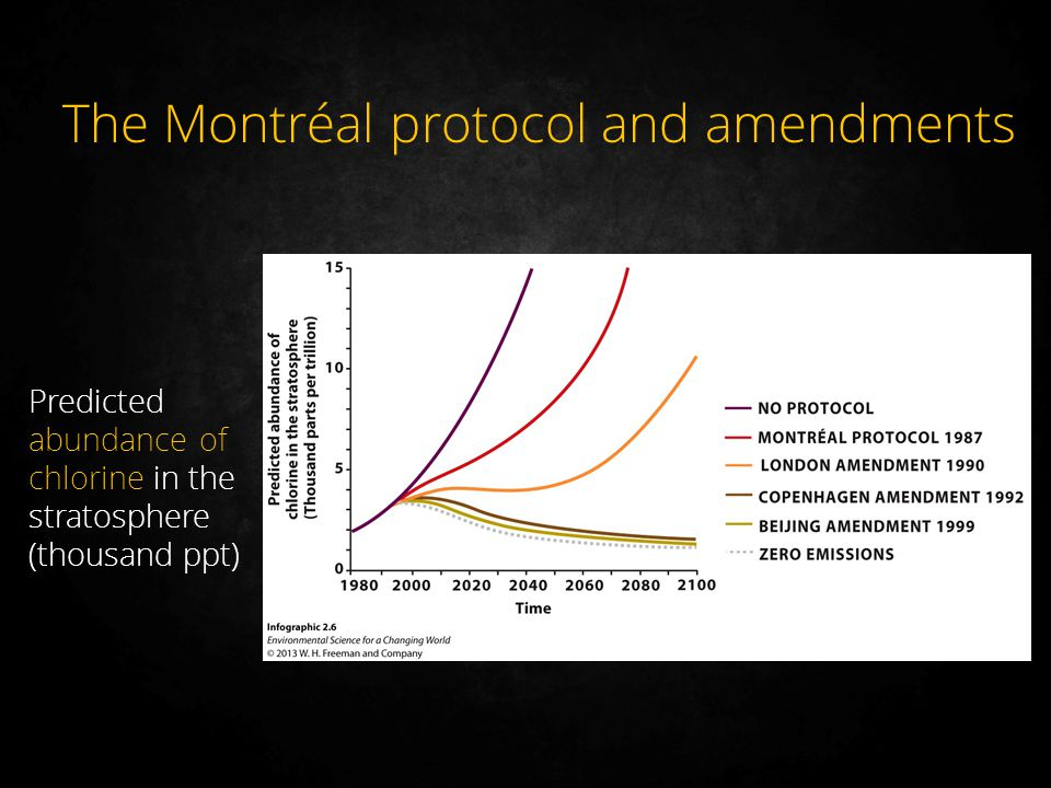 The Montréal protocol and amendments Predicted abundance of chlorine in the stratosphere (thousand ppt)