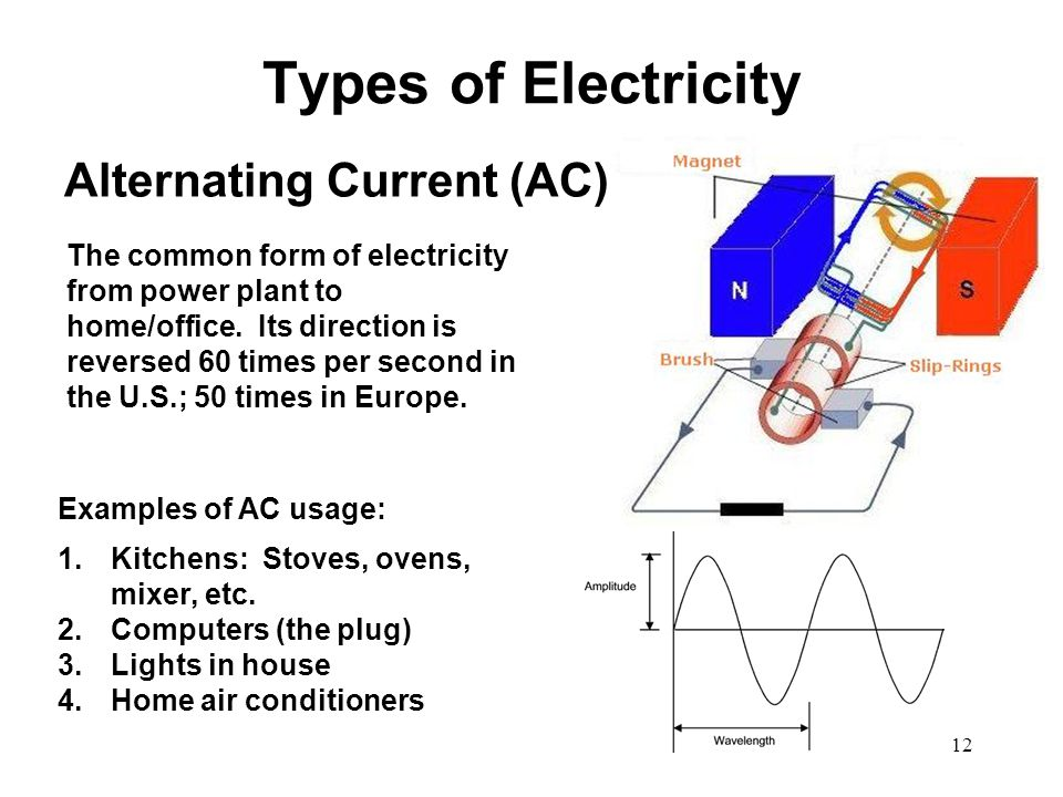 Types of Electricity Alternating Current (AC) The common form of electricity from power plant to home/office. Its direction is reversed 60 times per s
