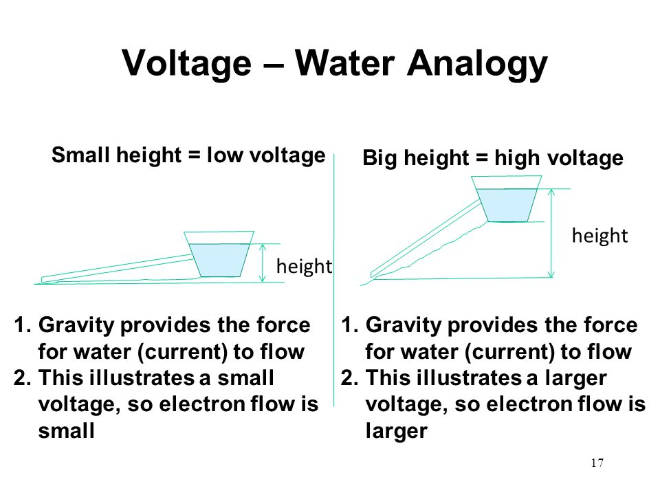 Voltage – Water Analogy 1.Gravity provides the force for water (current) to flow 2.This illustrates a small voltage, so electron flow is small 1.Gravi