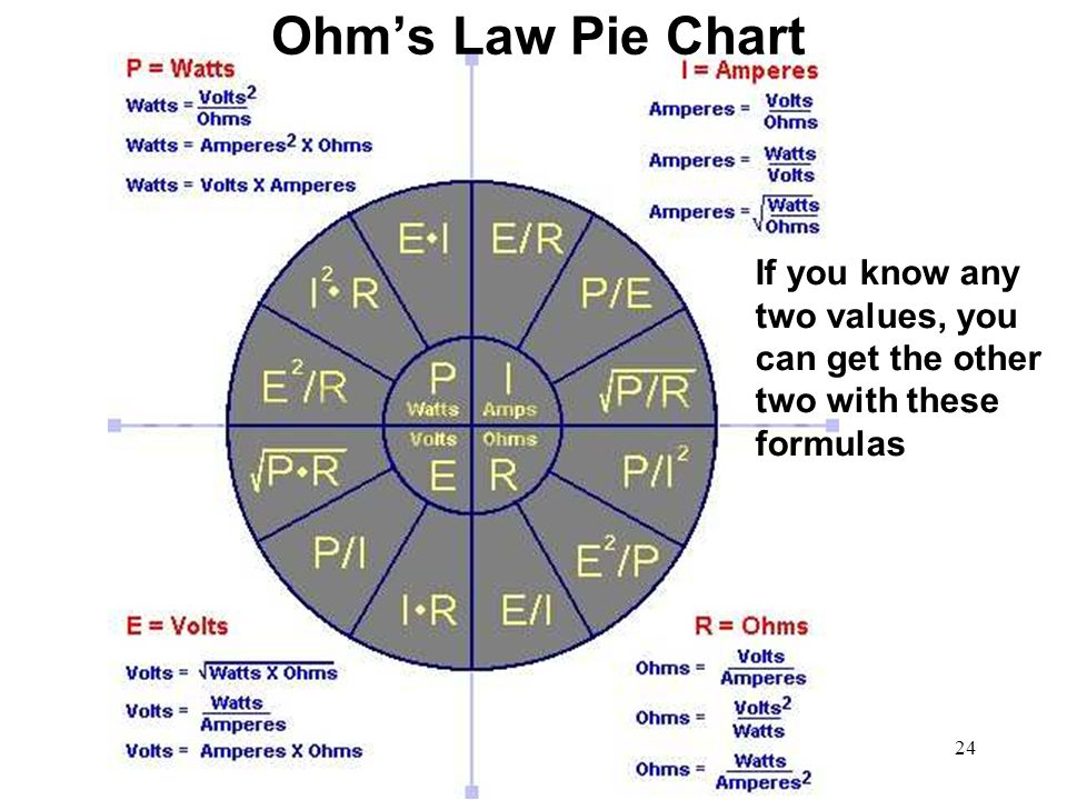 24 Ohms Law Pie Chart If you know any two values, you can get the other two with these formulas