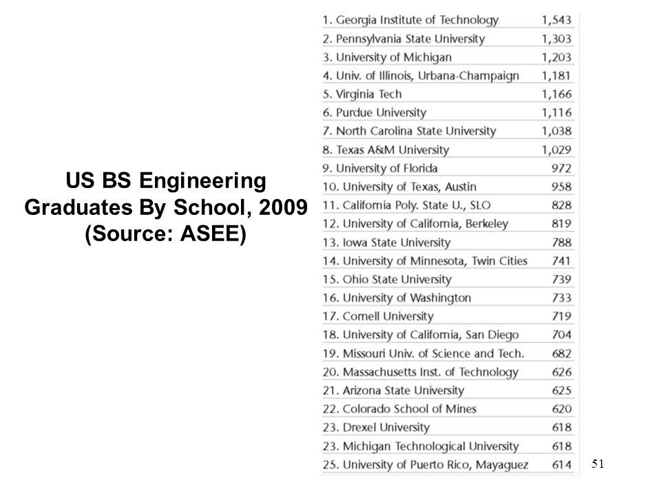 51 US BS Engineering Graduates By School, 2009 (Source: ASEE)